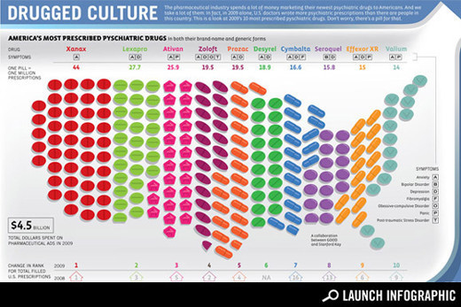 Infographics7 in Creative Examples Of Infographics