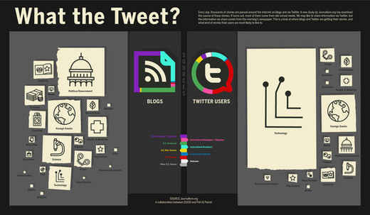 Infographics12 in Creative Examples Of Infographics