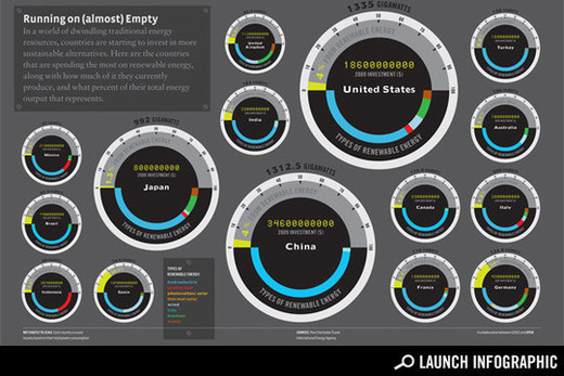 Infographics14 in Creative Examples Of Infographics