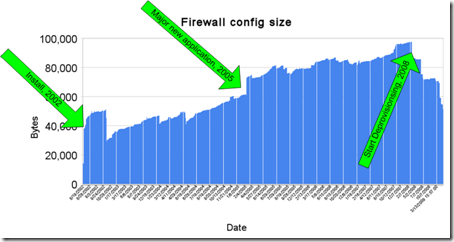 Firewall-Config-Size-Annotated