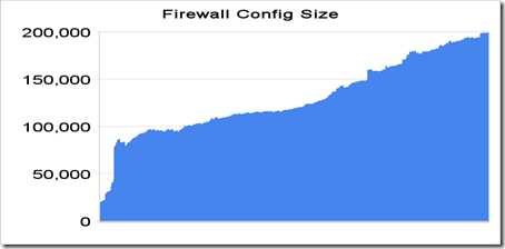 Firewall-Config-Growth