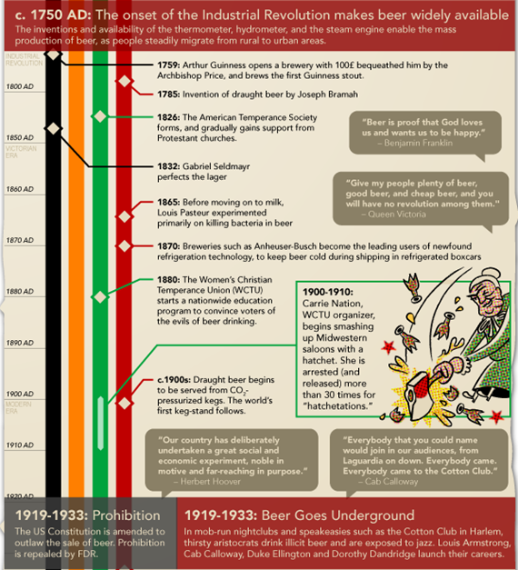 the-history-of-beer-3