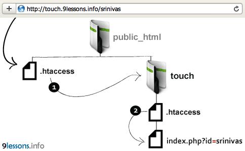 Htaccess File Inside The Folder.