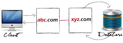 Cross Domain