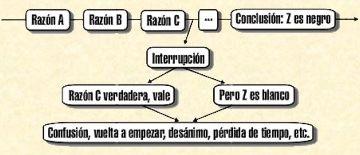 esquema conversación
