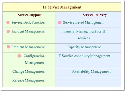 بخشهای مختلف Service Management در ITIL