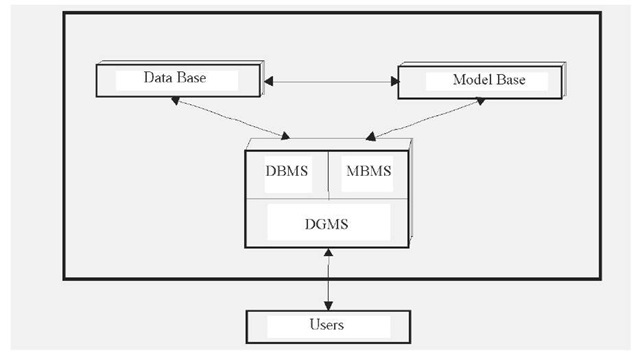 historical overview of decision support systems  dss