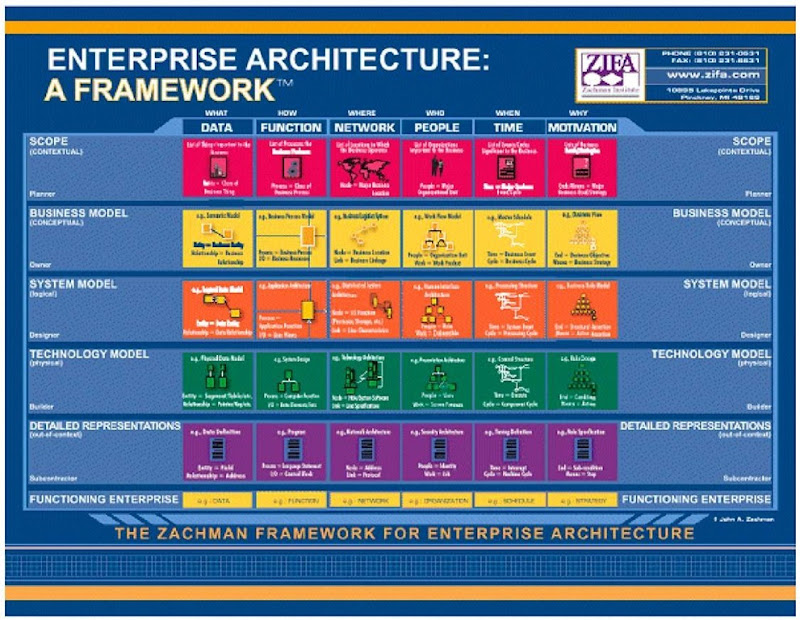 Using an architecture approach to manage business processes the zachman framework malvernweather Choice Image