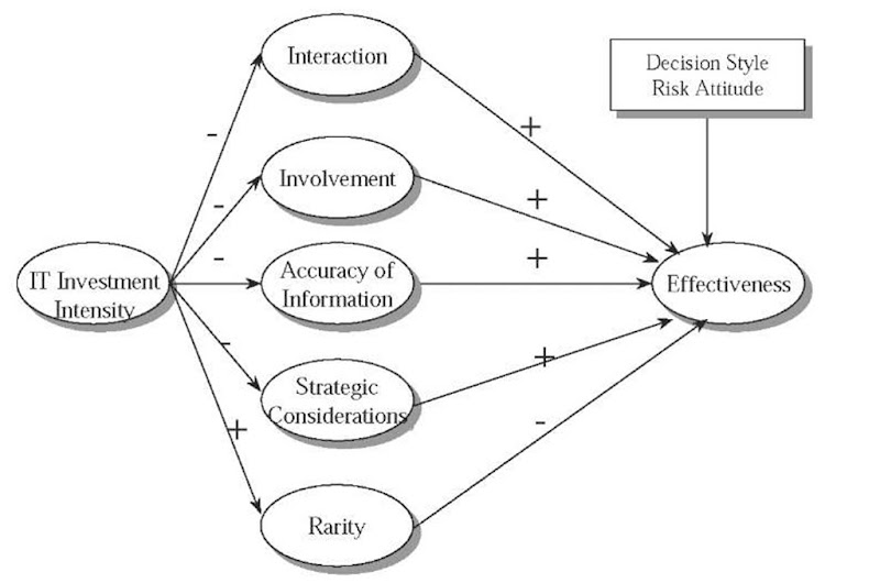 Strategic IT Investment Decisions (information science)