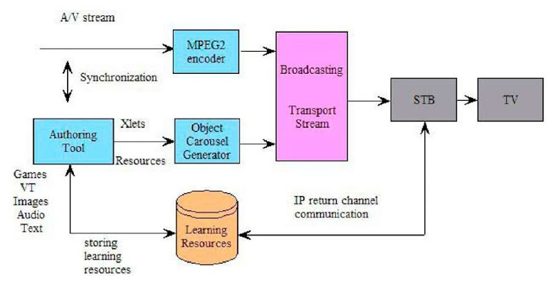 T-learning architecture system