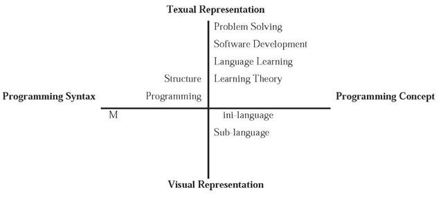 Classification of programming pedagogy