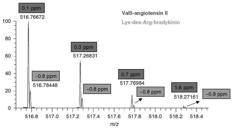 Analyzing isobaric peptides. The two peptides need to be sufficiently resolved (resolving power 60 000 was used in the experiment) to allow for an accurate-mass assignment