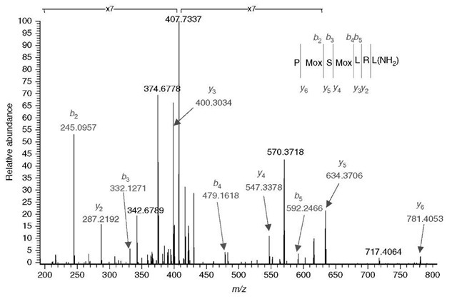 De novo sequence assignment of a snail peptide. Note the presence of three modified amino acid residues. It is worth pointing out that the orbitrap mass analyzer confidently differentiates between oxidized methionine and phenylalanine candidates (mass difference 0.033 u).