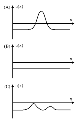 Patterns of activation in an activation field u(x) may represent (A) particular values of the underlying dimension, x, through the location of a peak of activation; (B) the absence of any specific information about that dimension; or (C) graded amounts of information about multiple values of the underlying dimension.