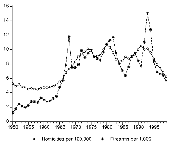 Homicides per hundred thousand and new firearm per thousand in the United States, 1950-1999.