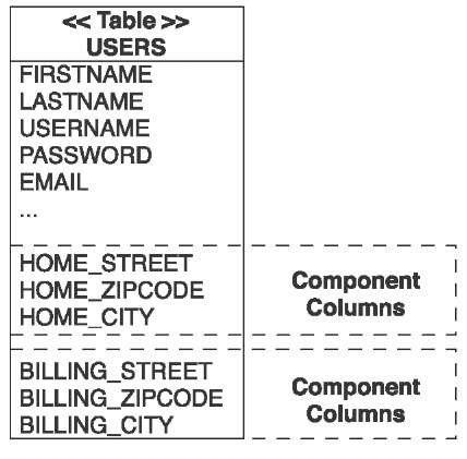 Table attributes of User with Address component