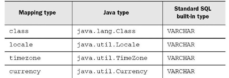 Other JDK-related types