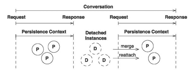 Conversation implementation with detached object state