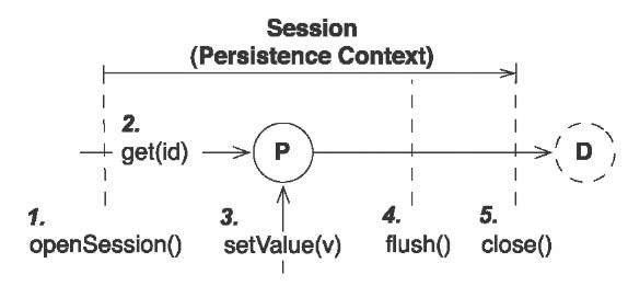 Modifying a persistent instance