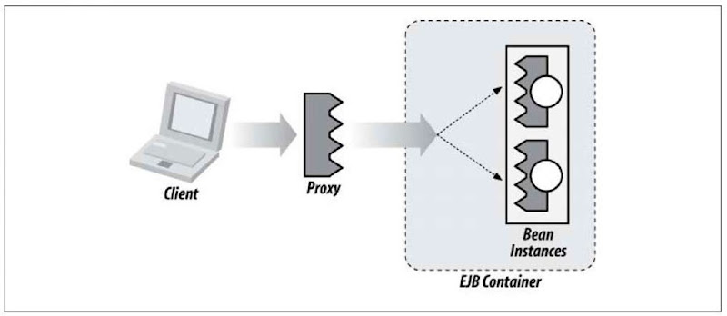 Client invoking upon a proxy object, responsible for delegating the call along to the EJB Container