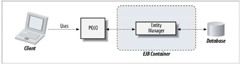 Using an EntityManager to map between POJO object state and a persistent relational database