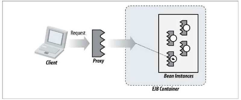 The role of the client, container, and bean instance in an EJB invocation
