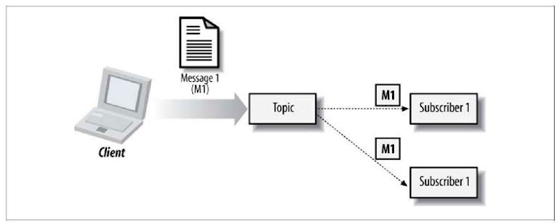 Publish-and-subscribe model of messaging