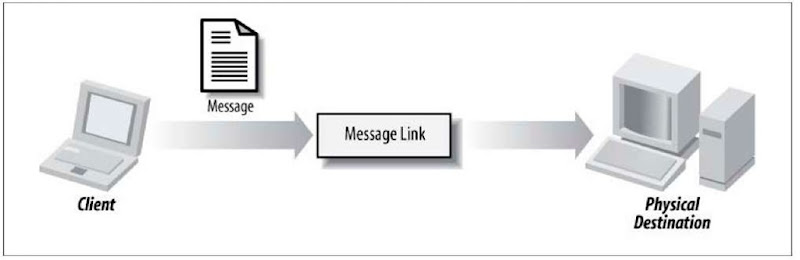 Sending events to the message-link abstraction, which delegates to a real destination