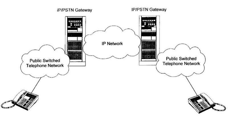 IP-to-PSTN Gateways (Networking)
