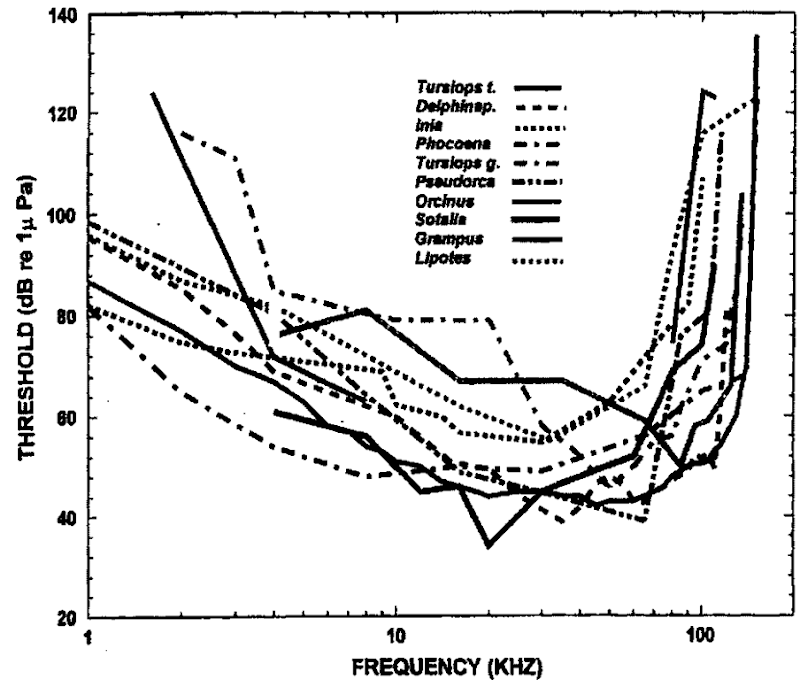 Audiograms for 10 species of odontocetes.
