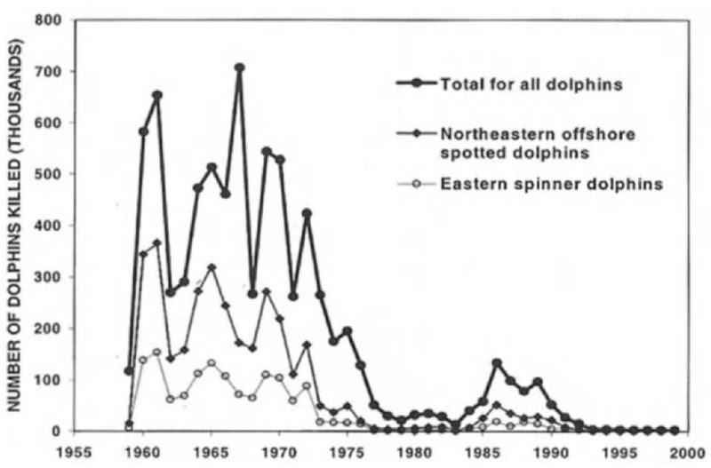 Estimated animal number of dolphins killed (all dolphins and two dolphin stocks with the highest number killed) in the eastern tropical Pacific purse seine tuna fishery.