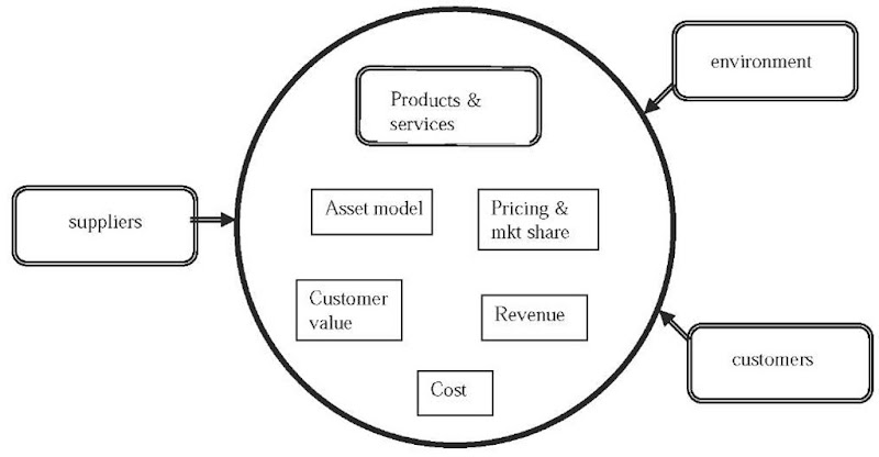Generic e-business model components