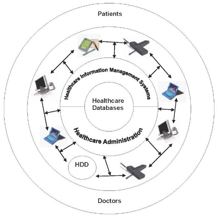 Application of Mobile Technologies in Healthcare