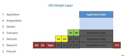 吖十的道理™:: The 10 Network ::: OSI Model : Layer 2 (