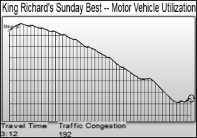 audiosurf motor vehicle utilization