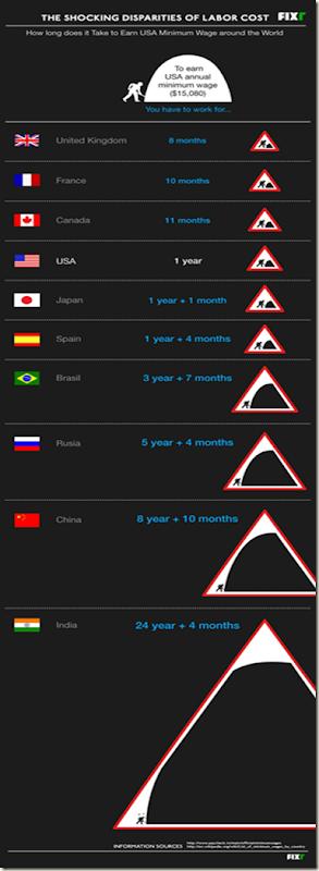 Сравнительная таблица заработной платы в разных странах