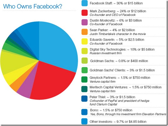 who-owns-facebook