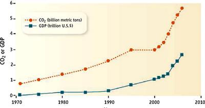 CO2 y PIB