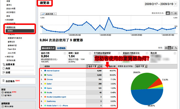 Google Analytics 分析 關鍵字廣告 關鍵字