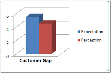 audit expectation gap 06031993 in 1992, the american institute of certified public accountant (aicpa) has described the audit expectation gap as the distinction between what the users of.