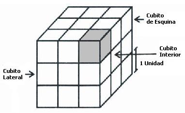 Ejemplos de Preguntas Matemáticas Examen de Estado Icfes Saber 11: Construcción de un cubo