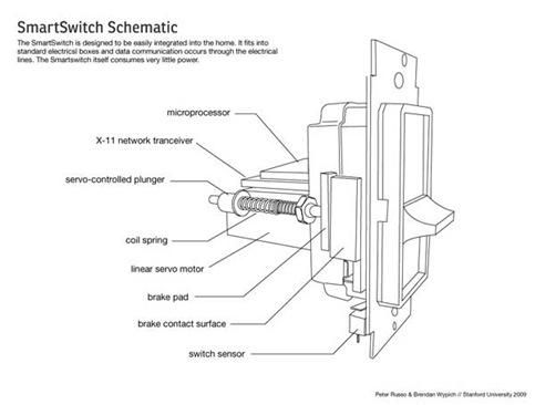 smartswitchprototypemarch2009