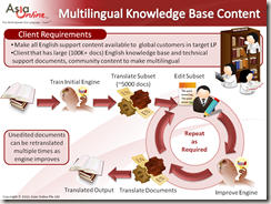 Multilingual KB Content