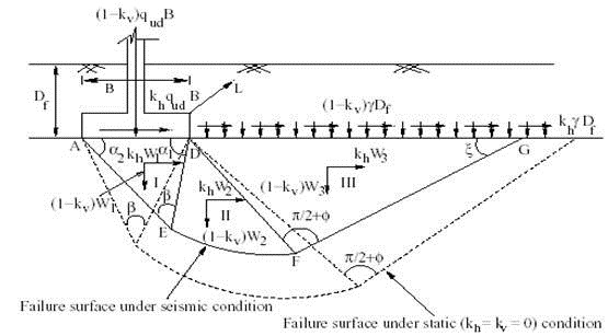 Seismic Bearing Capacity of Shallow Foundations 