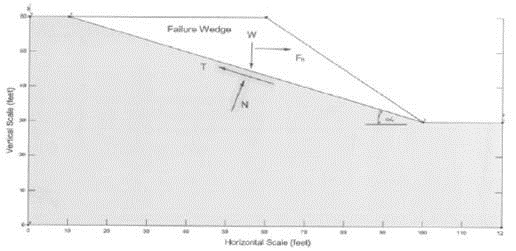 Seismic Slope Stability-Wedge Method of Analysis by Terzaghi (1950)