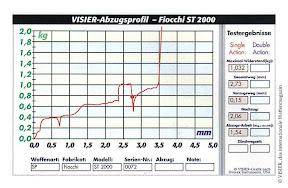 Trigger profile: Fiocchi ST 2000