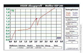 Trigger profile: Walther KSP 200