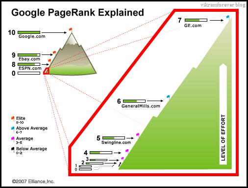 Google Pagerank Graph / Chart