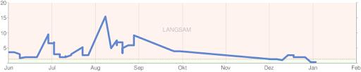 Google Loading Chart