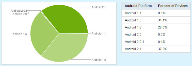 Android OS Chart / 17. Mai 2010